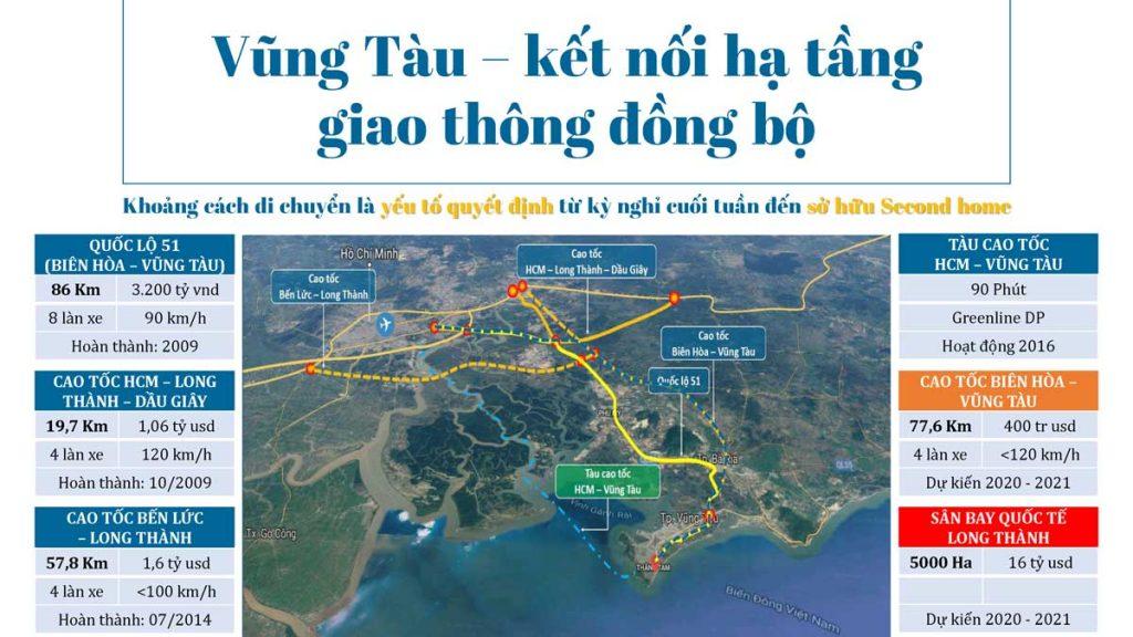 Các tuyến giao thông lớn kết nối với Vũng Tàu
