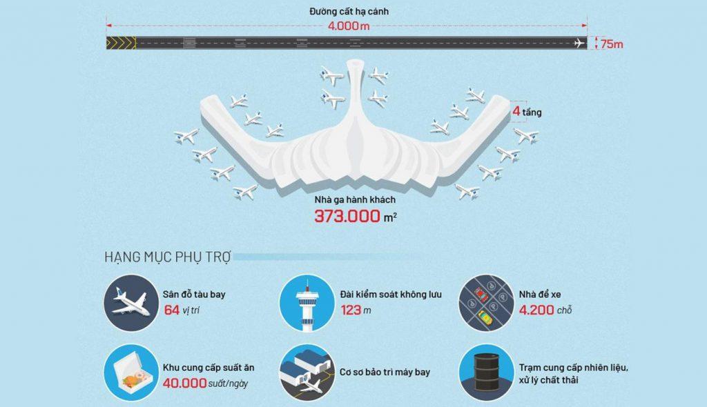 Thông số thi công sân bay Long Thành