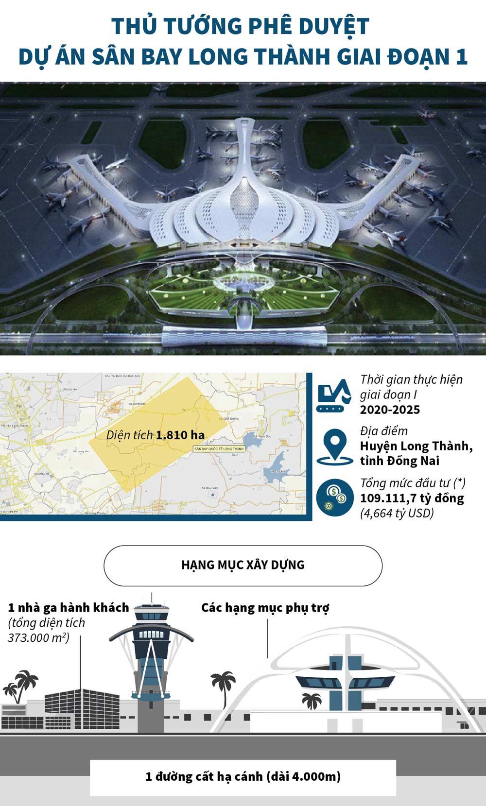 Sân bay Long Thành giai đoạn 1